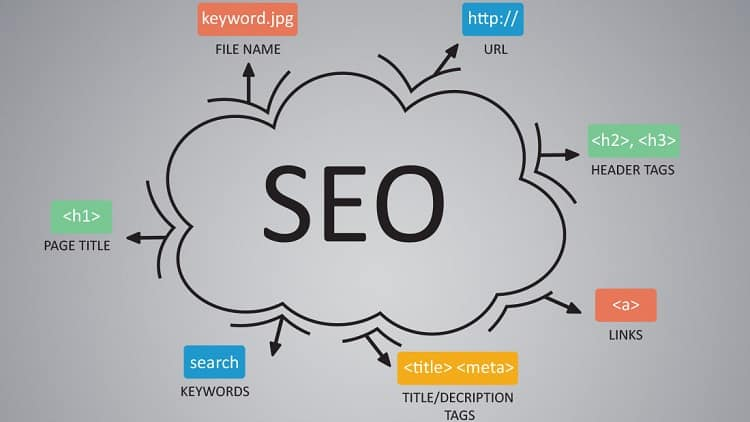 SEO-Best-Practices